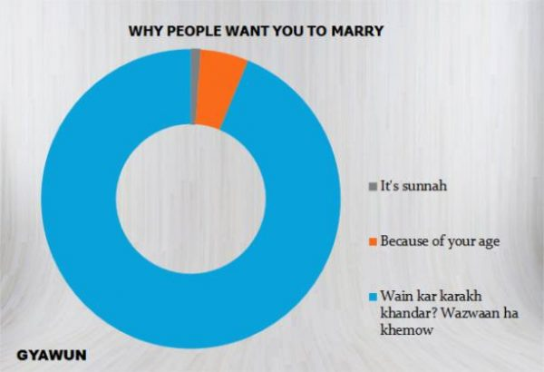 10 Pie-Charts That Perfectly Sum Up Kashmiri Weddings