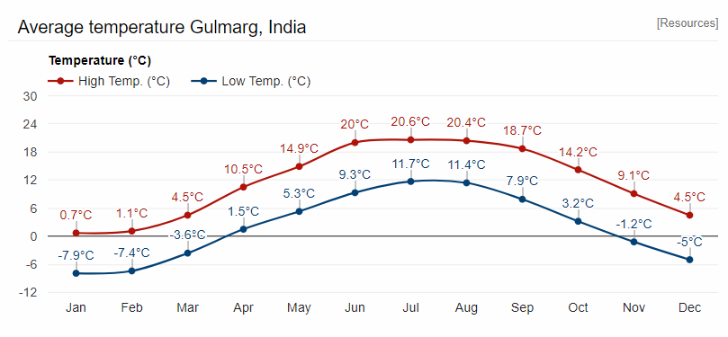 gulmarg weather
